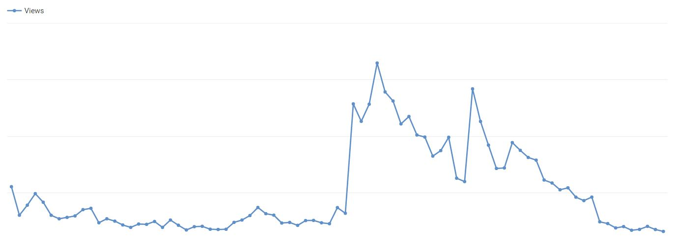 youtube-retention